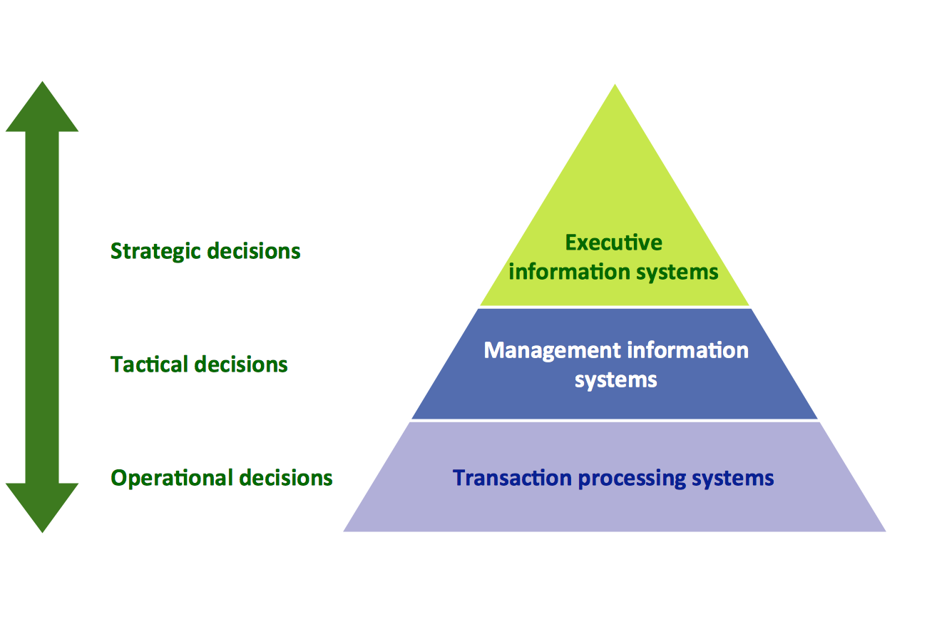 3 Level Pyramid Model of Information Systems Types