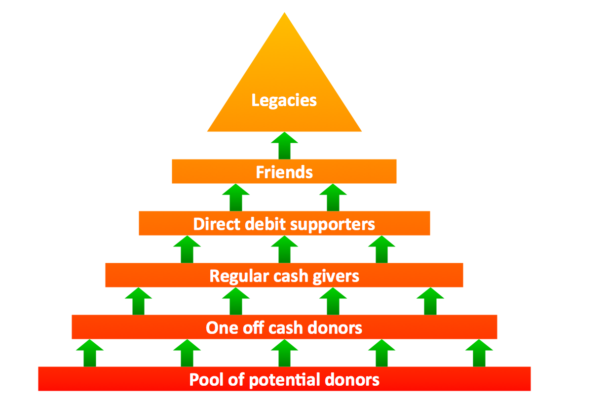 Fundraising Pyramid for Community Based Cash Donors