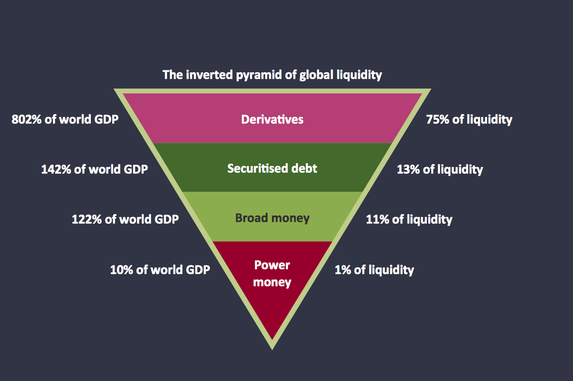 Pyramid – Global Liquidity Inverted