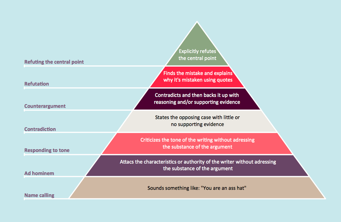 Diagram – Graham Hierarchy of Disagreement