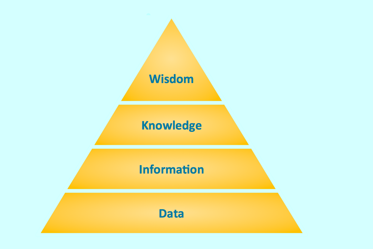 Triangle Diagram – Knowledge Hierarchy