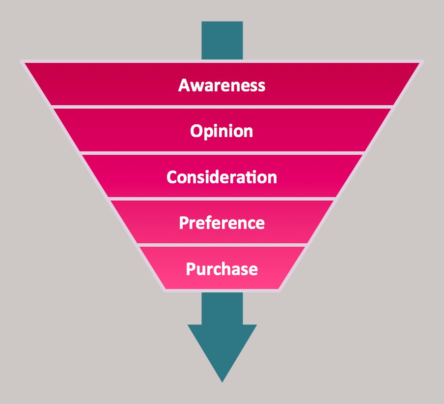 Diagram — Purchase Funnel