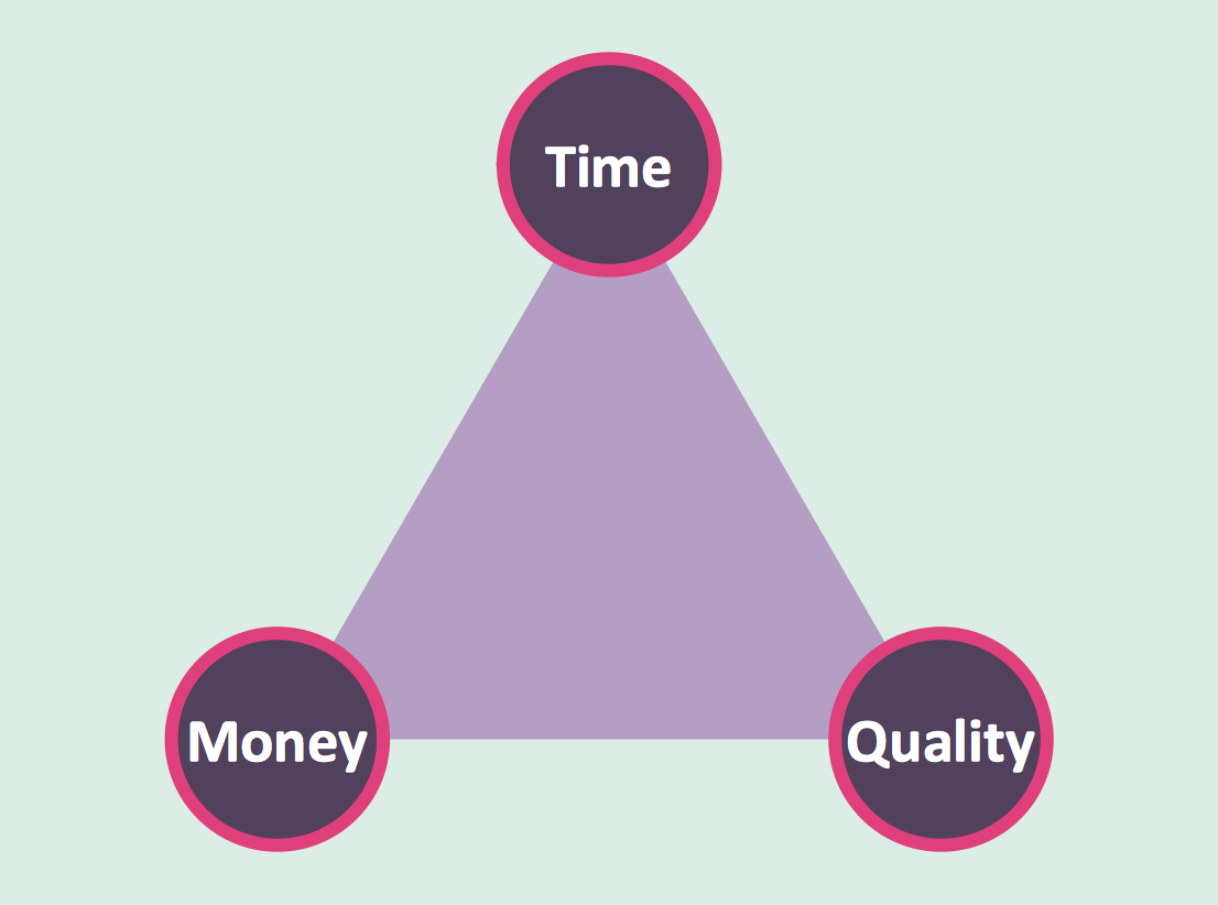 Triangle Diagram – Time, Quality, Money