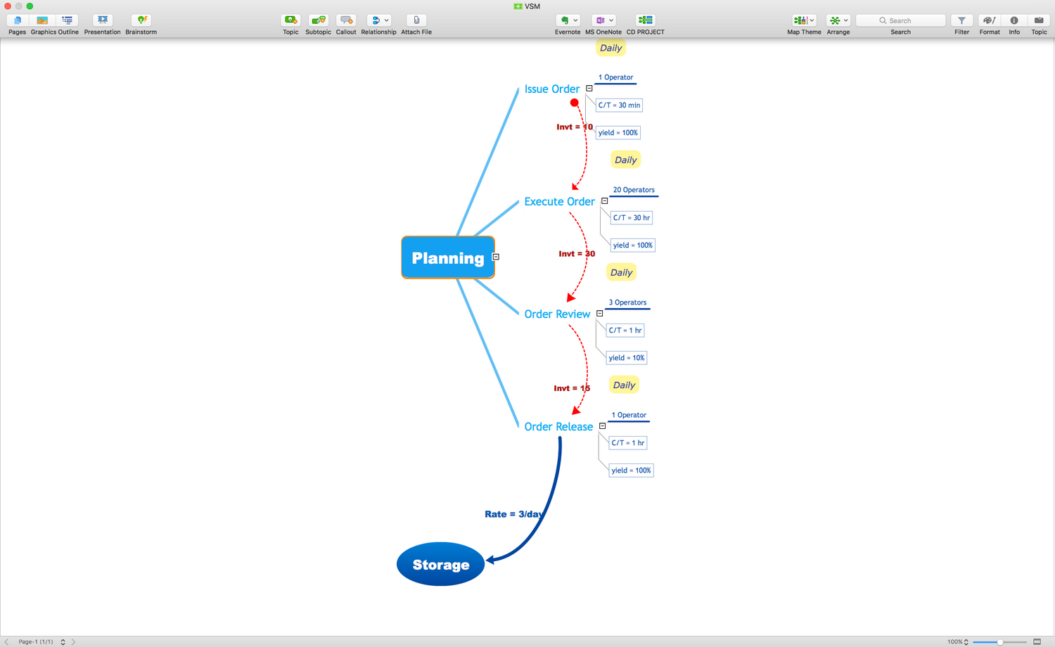 Quality Mind Map solution for macOS