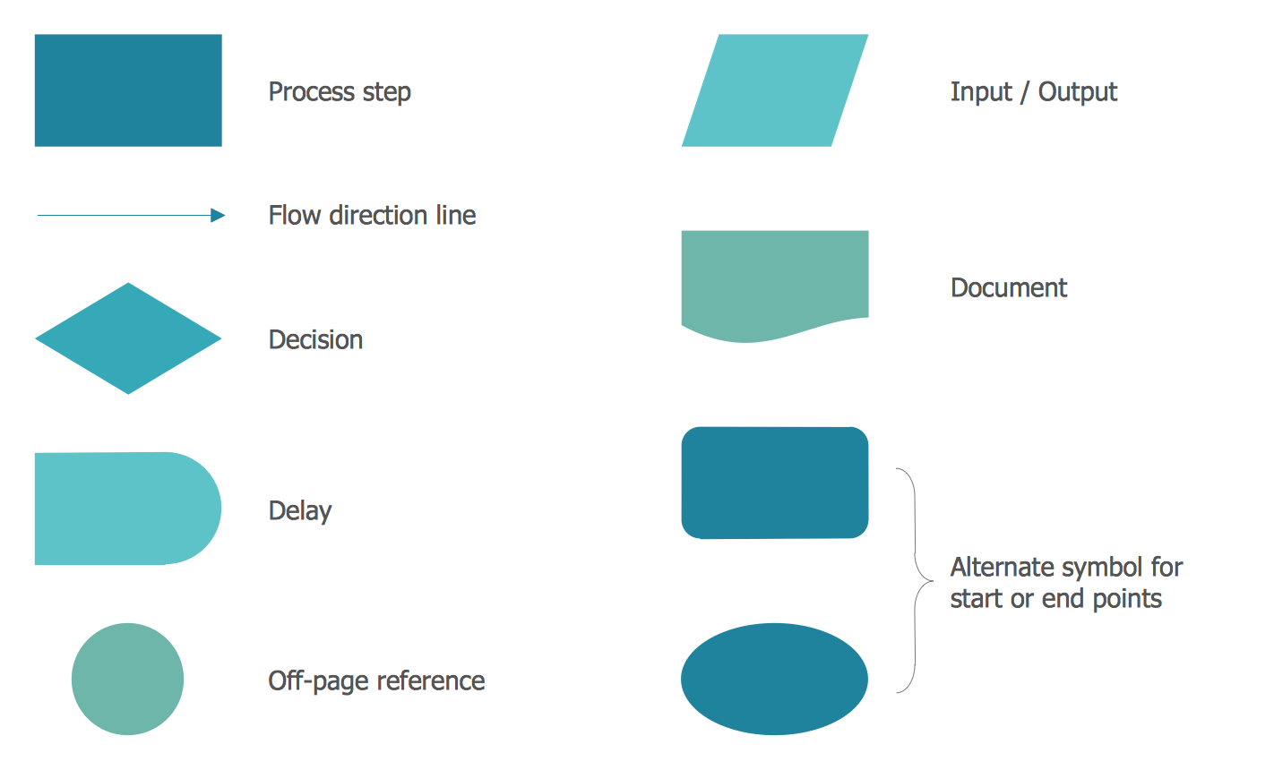 Design Elements — Process Flowchart