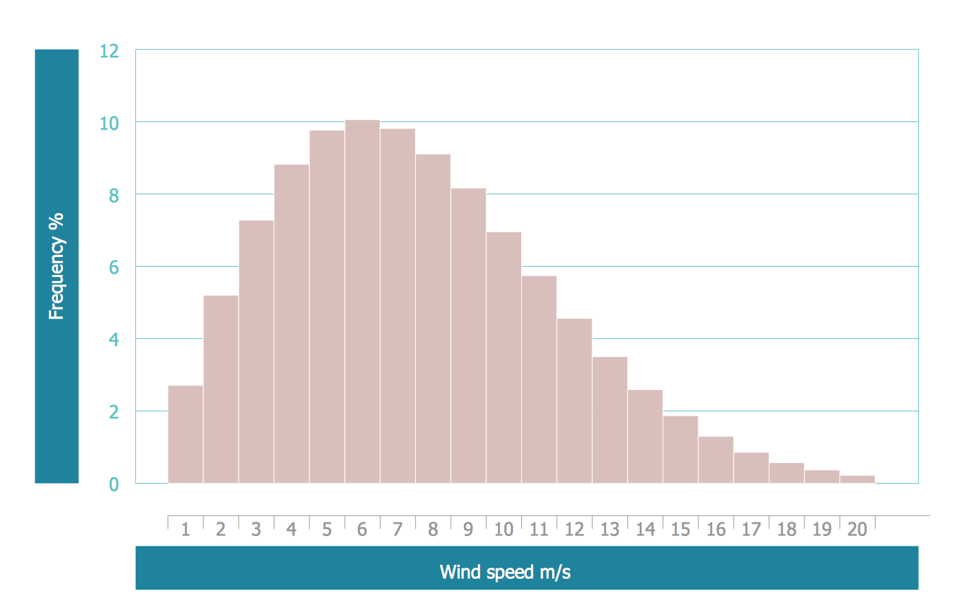 how to create a frequency histogram