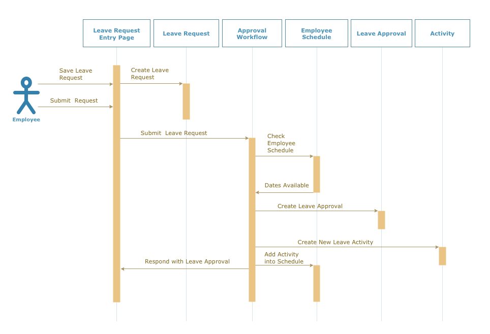 uml solution   conceptdraw comuml activity diagram snap in process