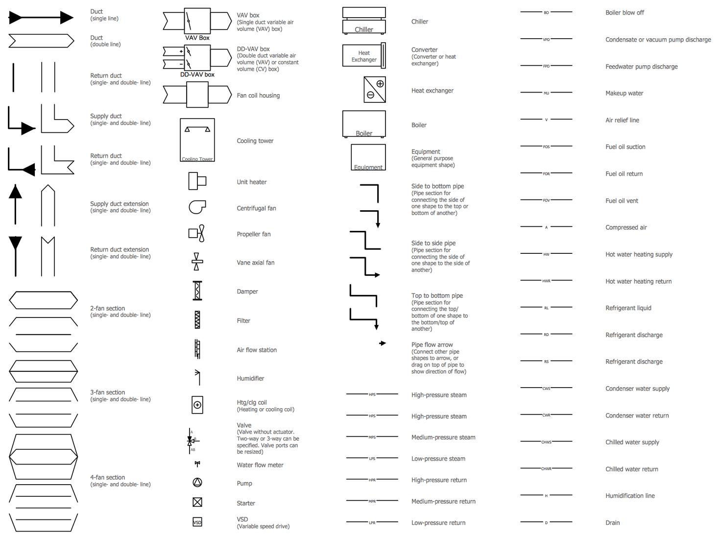 Design Elements — HVAC Control Equipment