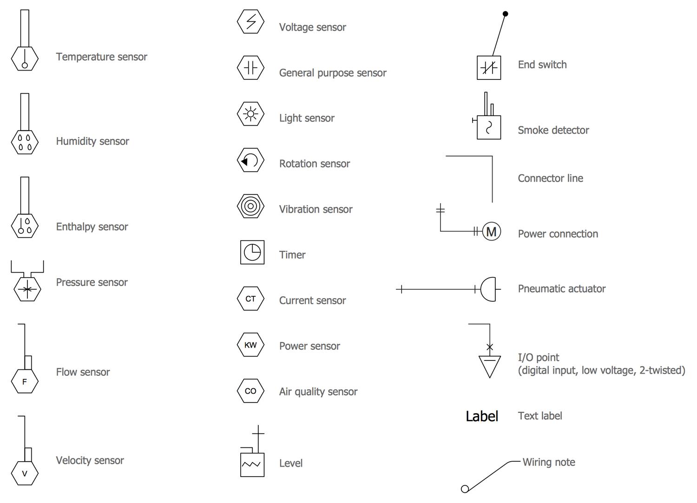Design Elements — HVAC Controls