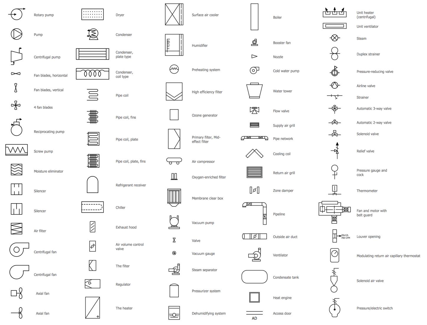 Design Elements — HVAC Equipment