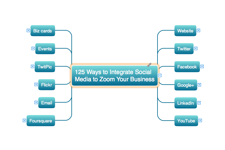 eLearning for Skype Mind Map Sample: 125 Ways to Integrate Social Media to Increase Your Business