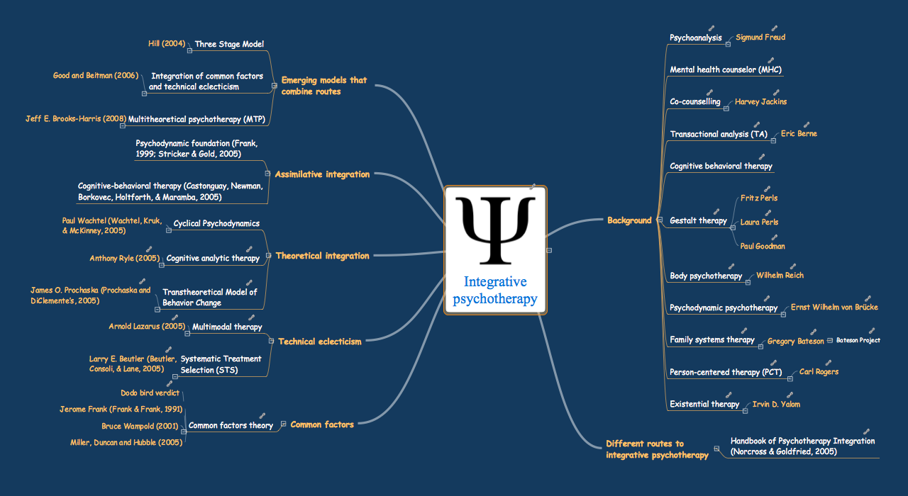 eLearning for Skype Mind Map Sample: Integrative Phsychotherapy