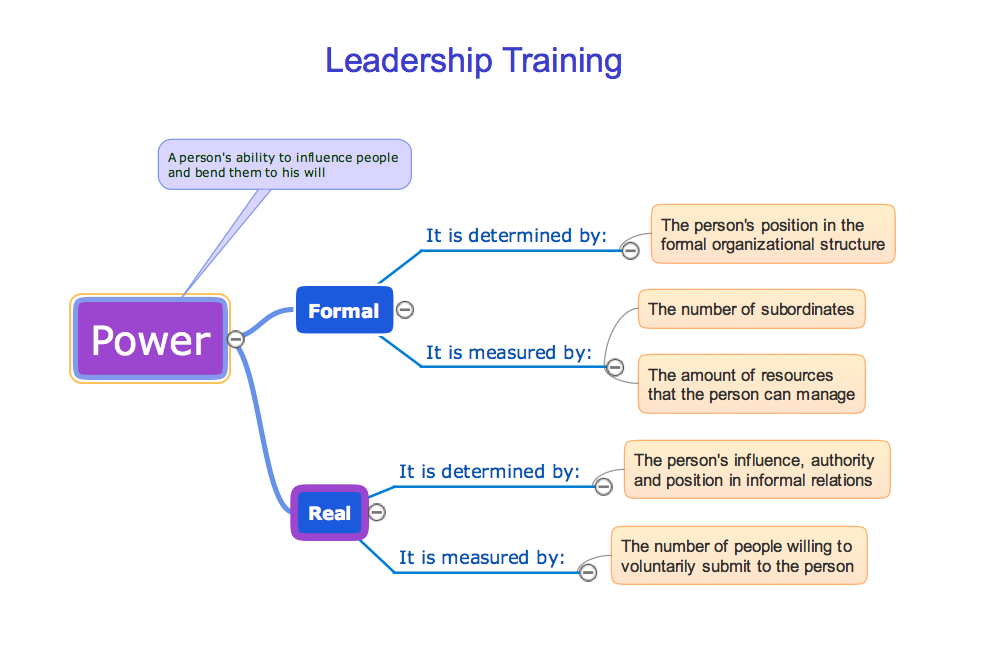 eLearning for Skype Mind Map Sample: Leadership Training - Influence
