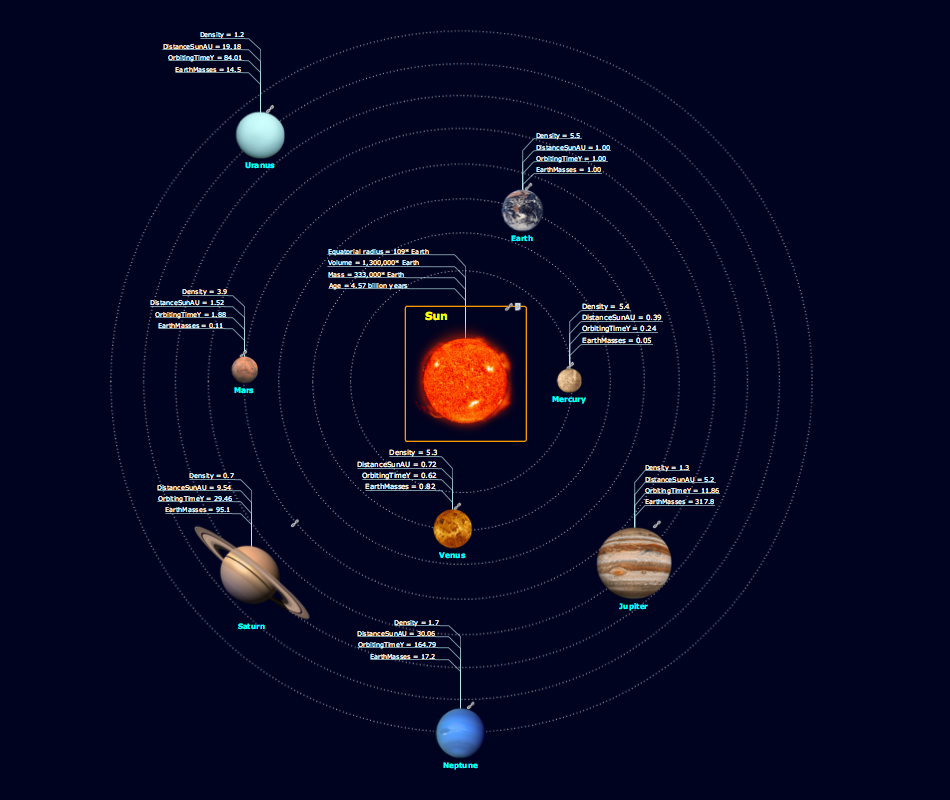 example of the solar system -#main