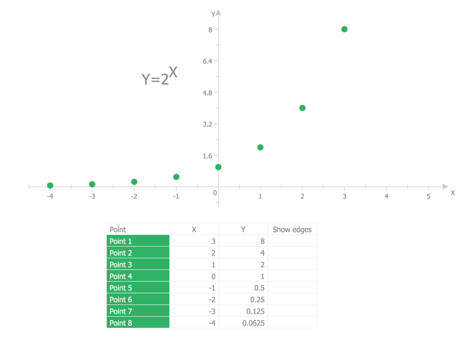 Scatter Diagram — 2^x Function Graph