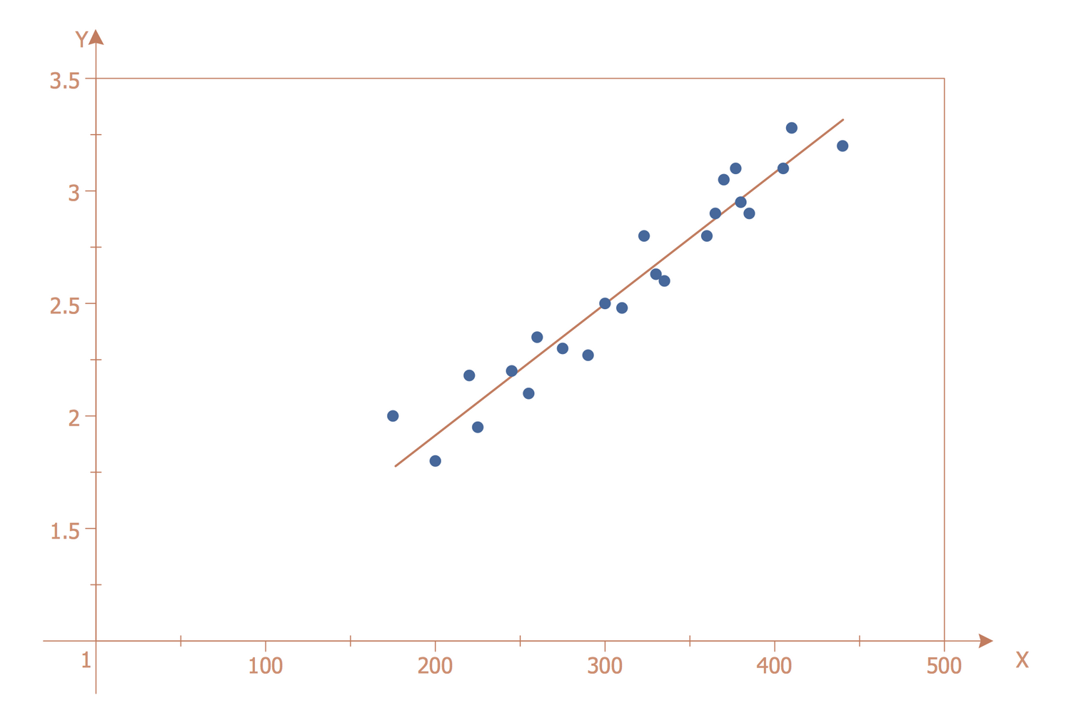 Scatter Diagram — Strong Positive Linear Correlation