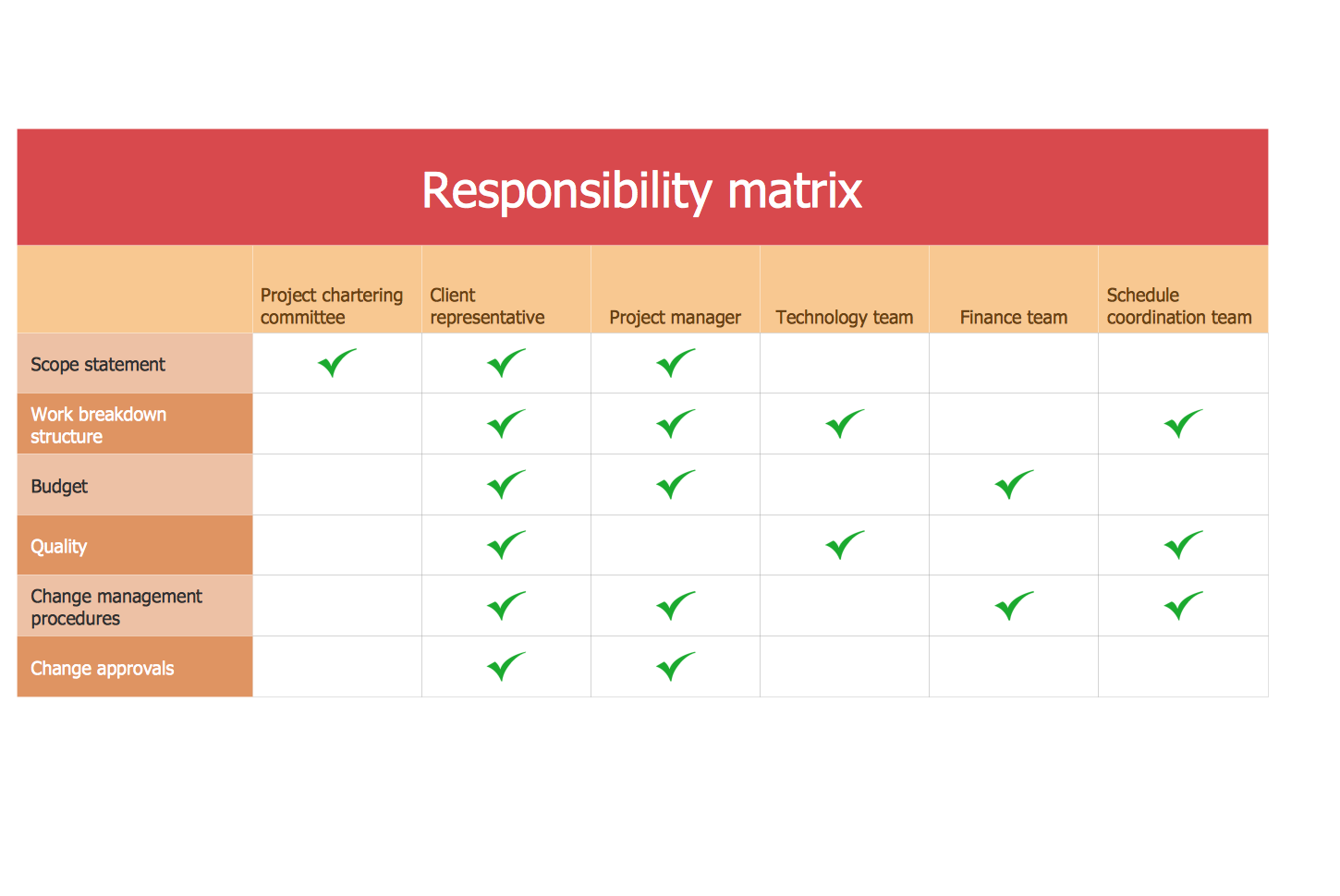 assignment matrix Recap in sum, it's evident that a well organised team is crucial to successfully complete a project a responsibility assignment matrix is advantageous, if not paramount, in achieving this.