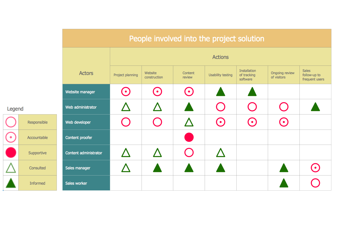 Involvement Matrix – Project Participants Involvement