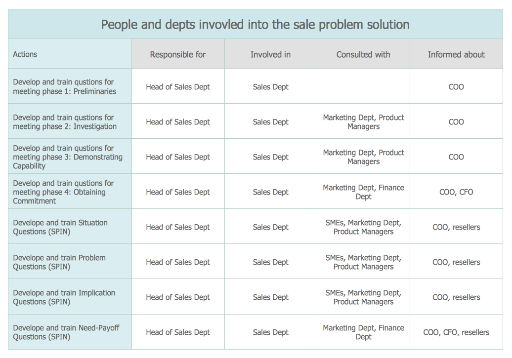 Involvement Matrix — Sales