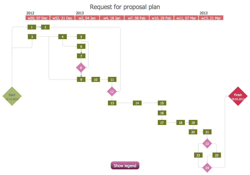 PERT Chart – Request for Proposal