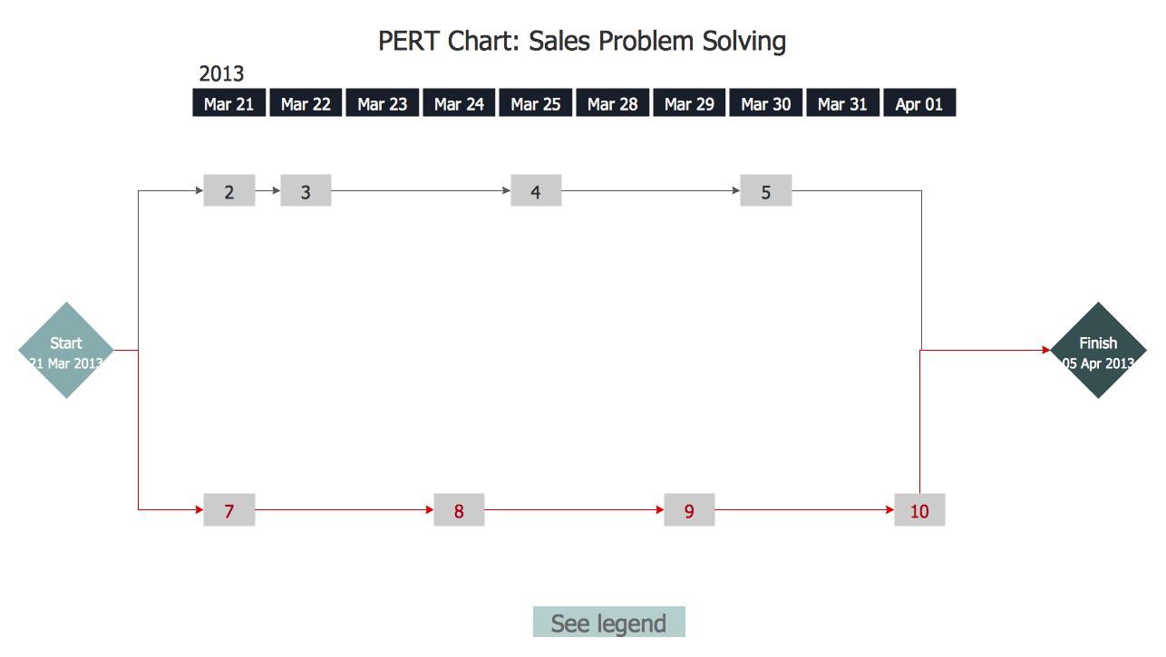 PERT Chart — Sales