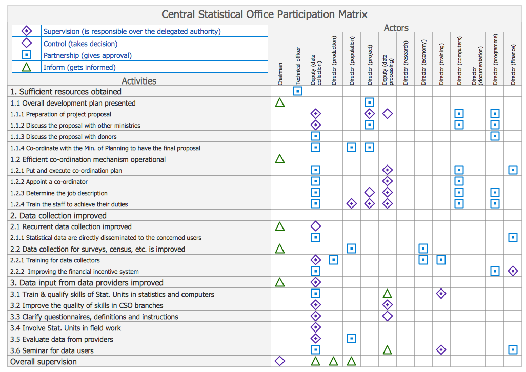 Participation Matrix – Central Statistical Office