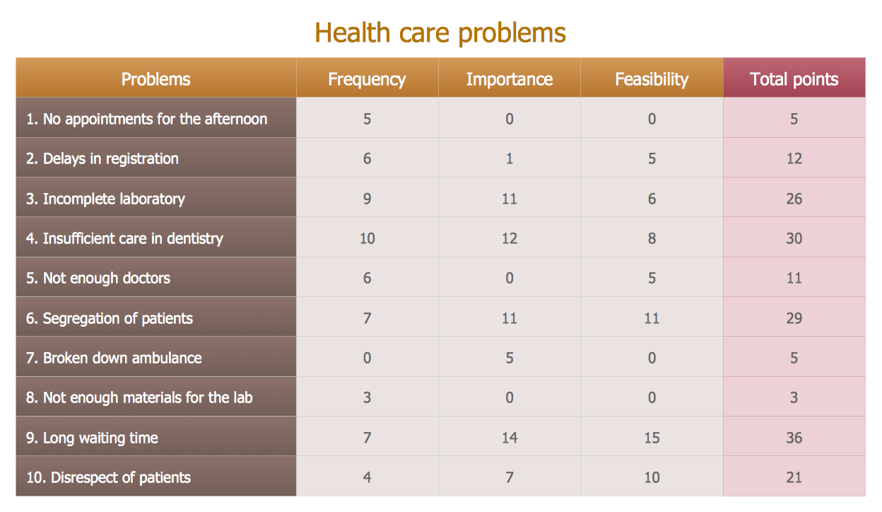 Prioritization Matrix — Health Care Problems