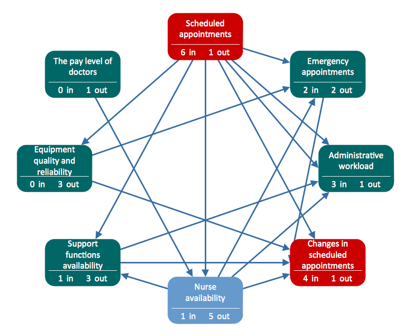 Interrelationship Diagram Complicated Introduction To Electrical
