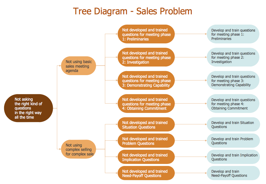 Root Cause Analysis Tree Diagram – Sale Problem Solution