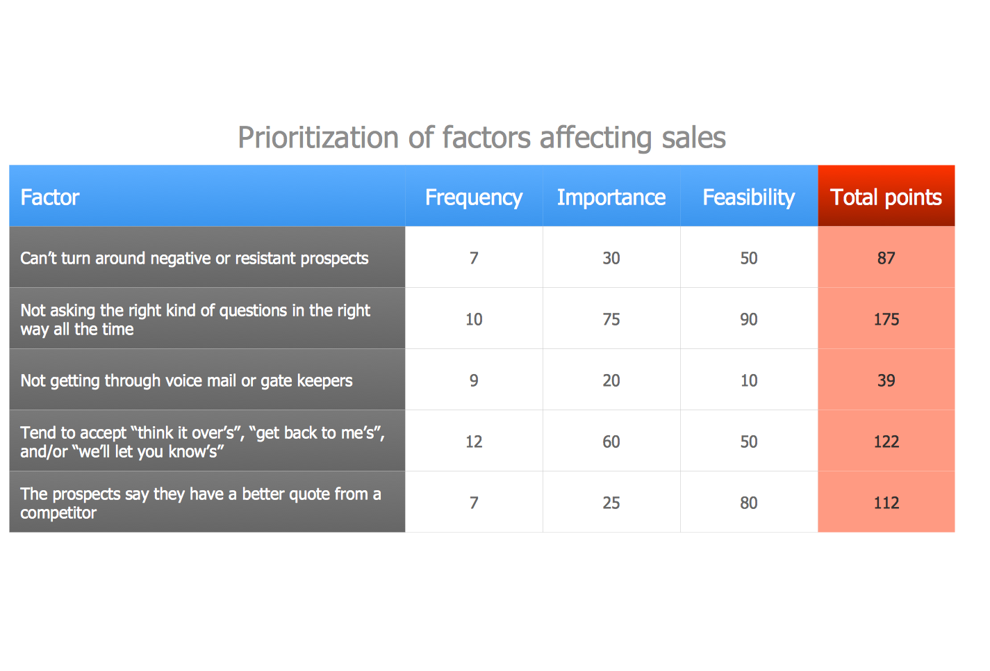 Prioritization Matrix – Sales Activity
