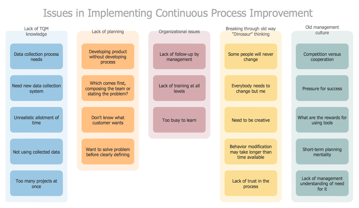 Affinity Diagram — Implementing Continuous Process Improvement