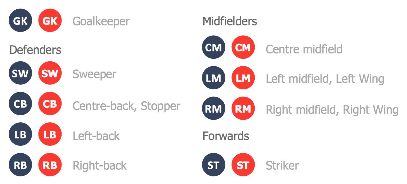 Soccer solution for Soccer team positions template