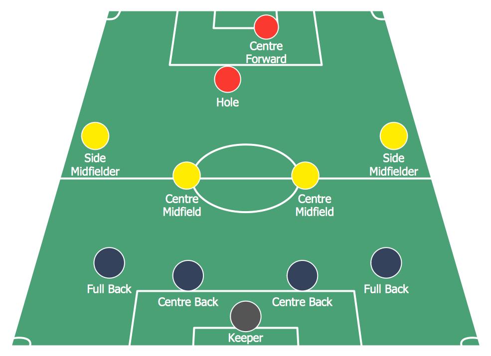 Football Formation 4–4–1–1