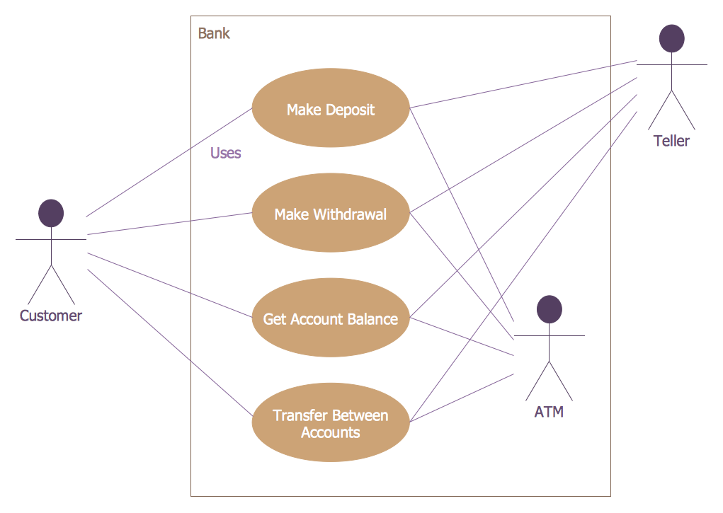 atm uml diagrams solution   conceptdraw combank atm use case diagram