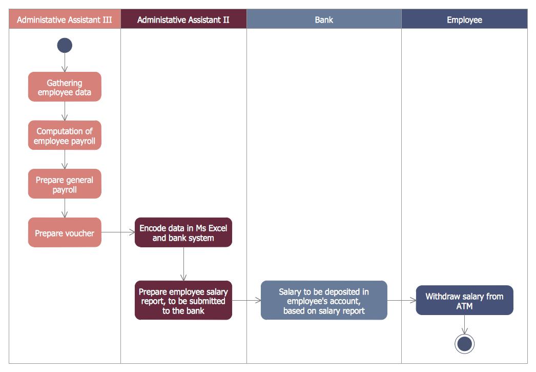 Atm uml diagrams solution conceptdraw bank activity diagram ccuart Gallery