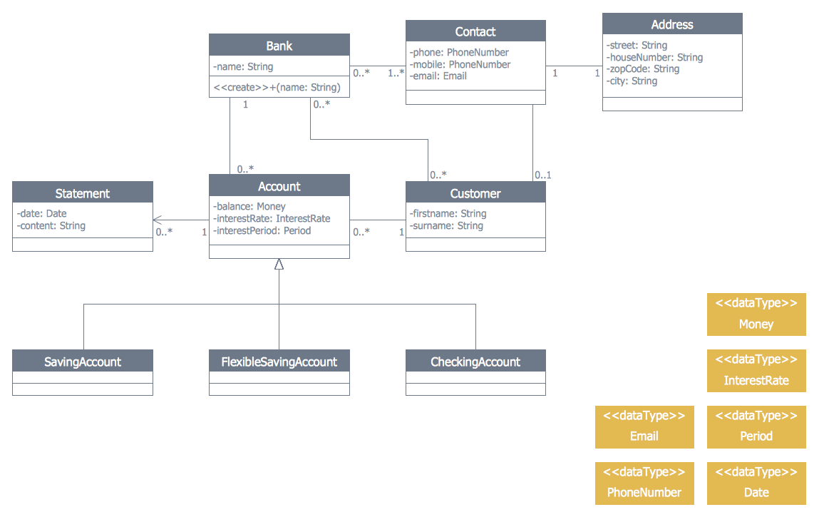 Class UML Diagram for Bank