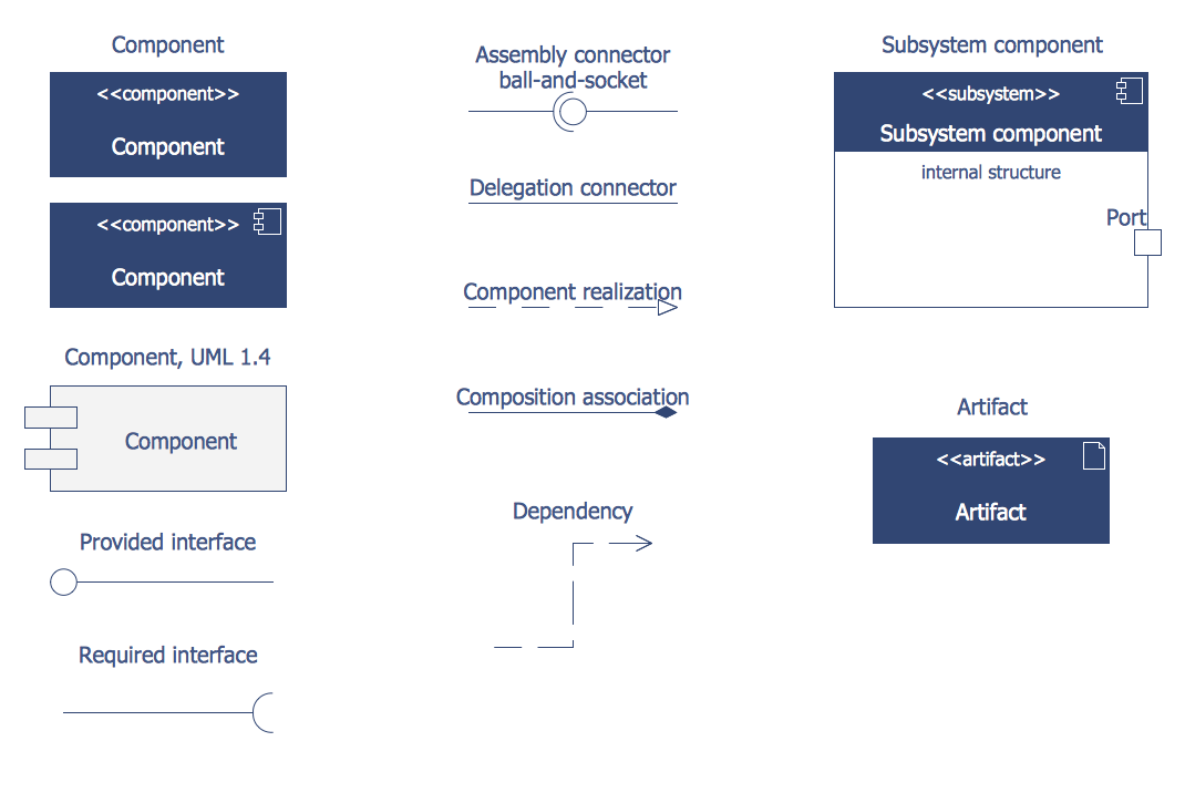 Design Elements — Bank UML Component Diagram
