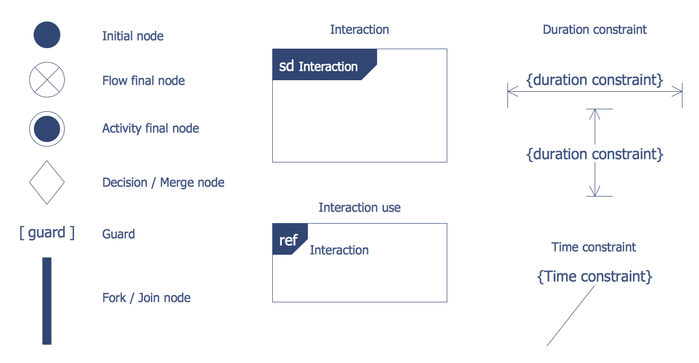 Design Elements — Bank UML Interaction Overview Diagram