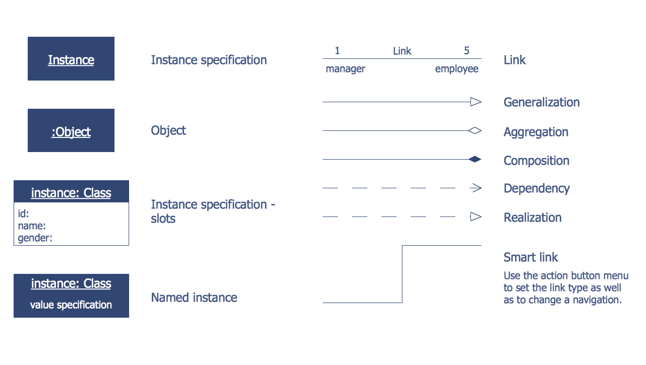 Design Elements — Bank UML Object Diagram