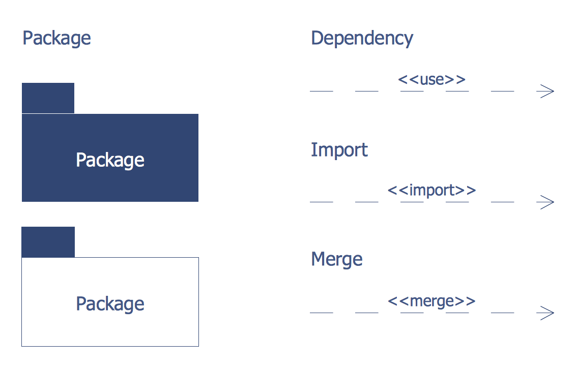 Design Elements — Bank UML Package Diagram