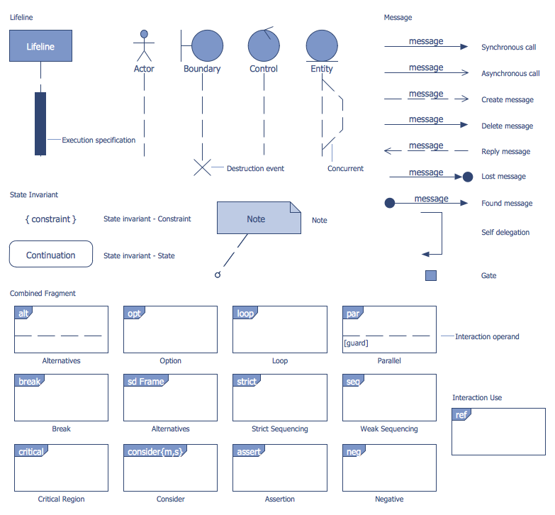 Design Elements — Bank UML Sequence Diagram