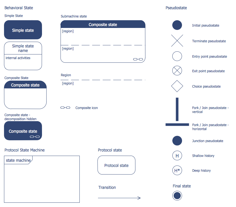 Design Elements — Bank UML State Machine Diagram