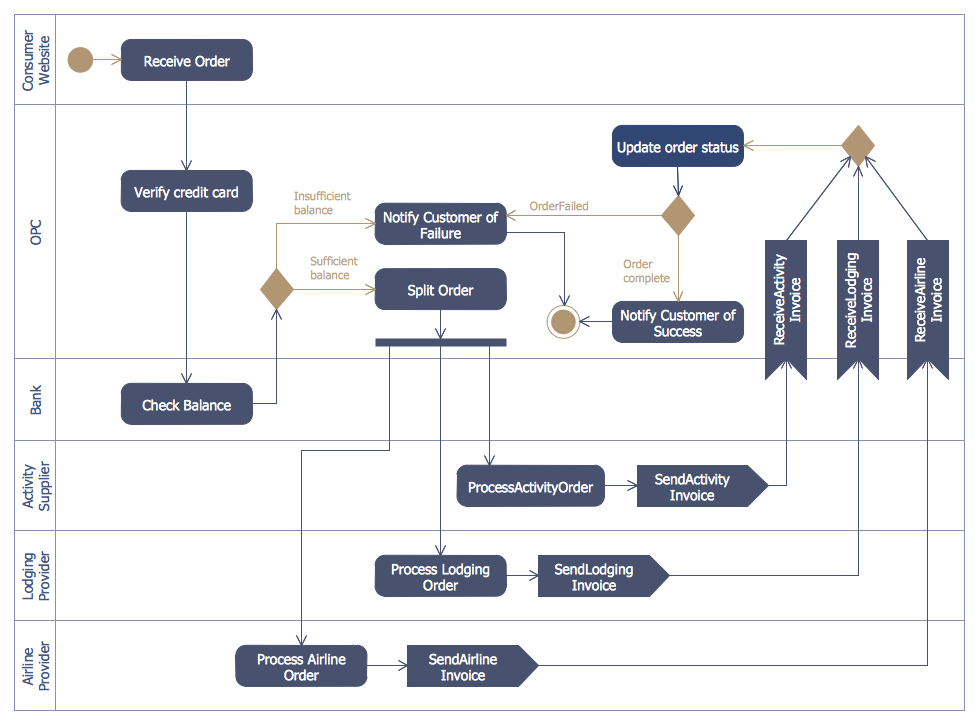 Atm uml diagrams solution conceptdraw purchase order activity diagram ccuart Gallery