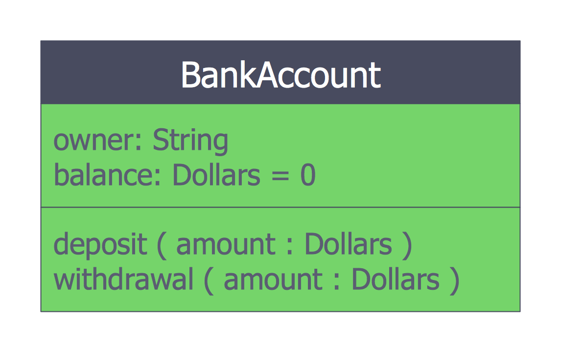 ATM UML Class Diagram Bank Account