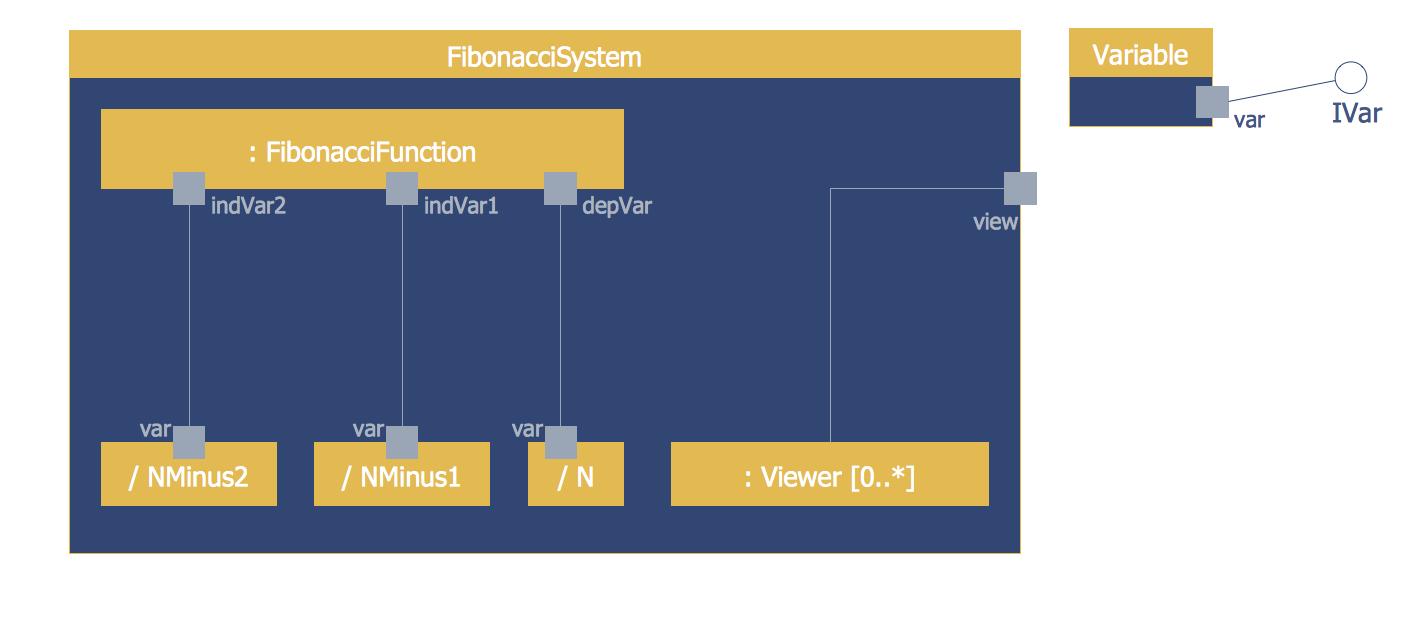 ATM UML Composite Structure Diagram
