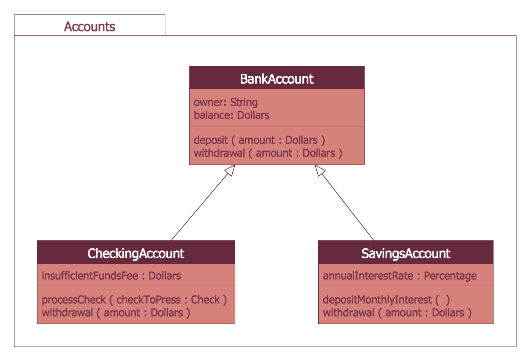 ATM UML Package Diagram for Bank
