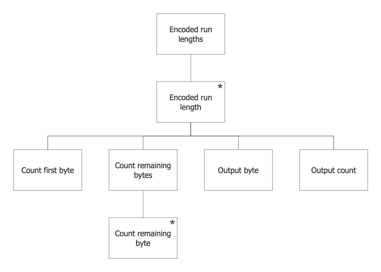Jackson Structured Programming  Jsp  Diagram Solution