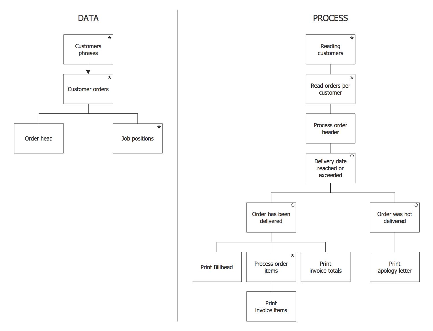 Jackson Structured Programming Jsp Diagram Solution Conceptdraw Com