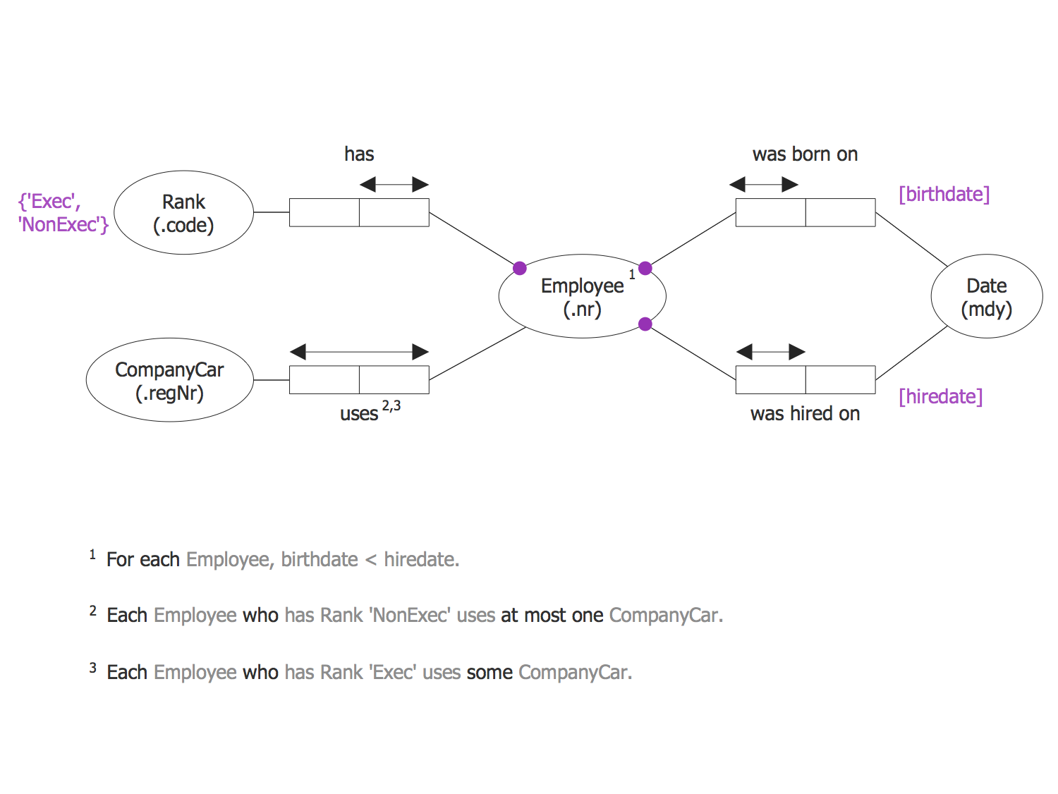 Employee ORM Diagram