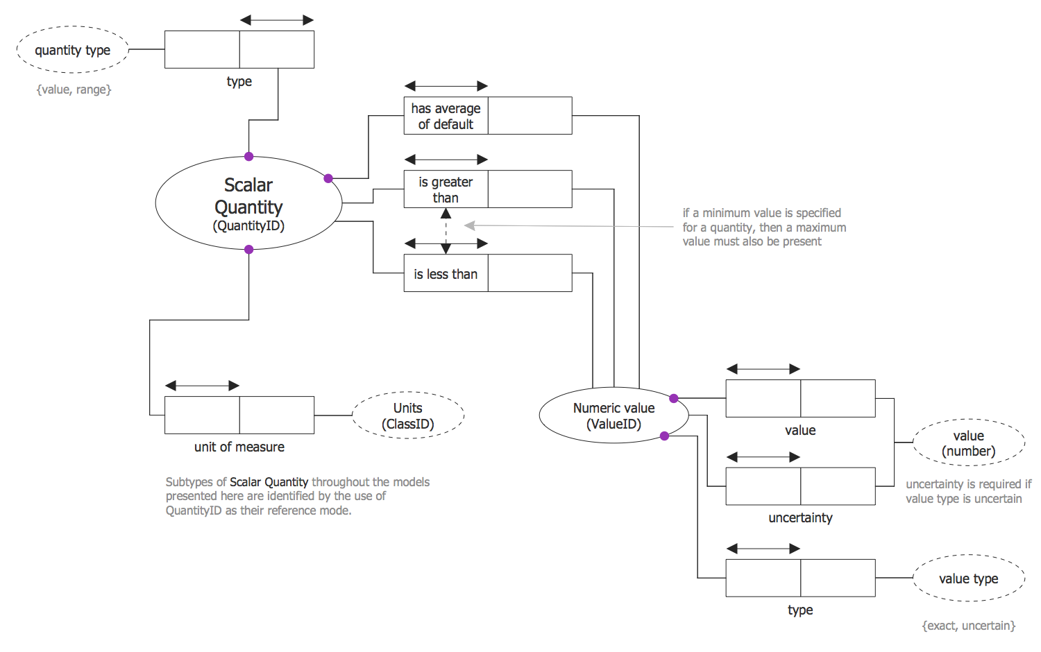 Scalar Quantity ORM Diagram